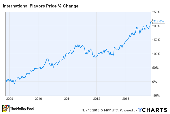 IFF Chart
