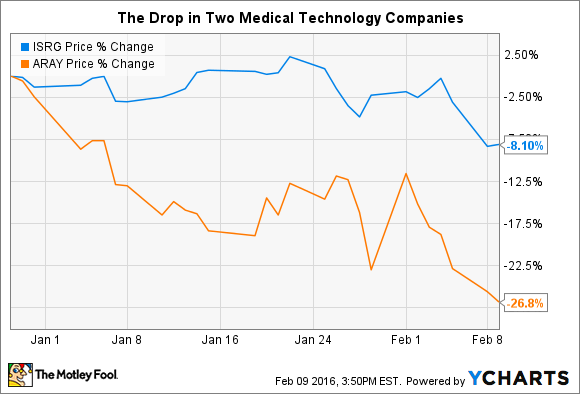 Better Buy: Intuitive Surgical, Inc. vs. Accuray Incorporated ...