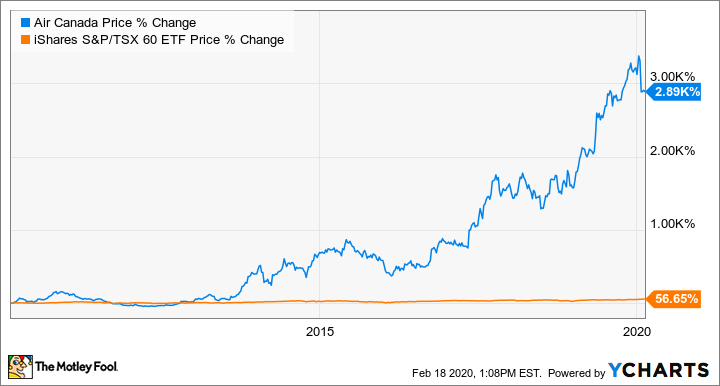 Air Canada Tsx Ac Stock Should You