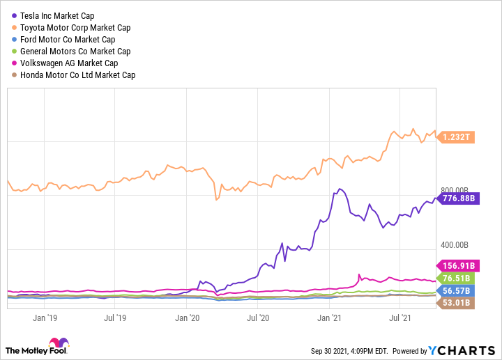 Chart comparing Tesla's market cap to that of other major car makers.