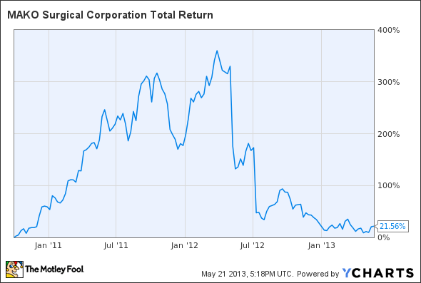 MAKO Total Return Price Chart
