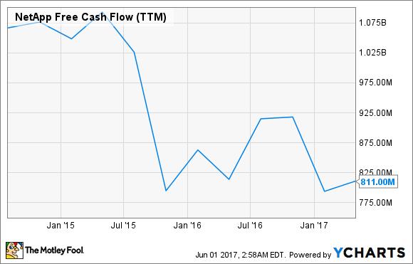 NTAP Free Cash Flow (TTM) Chart