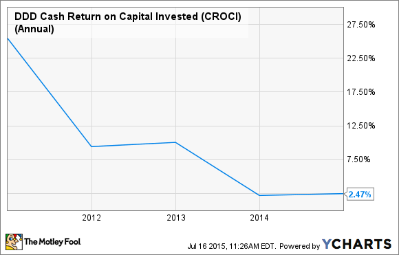 DDD Cash Return on Capital Invested (CROCI) (Annual) Chart
