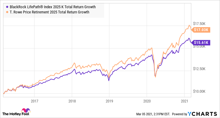 LIBKX Total Return Level Chart