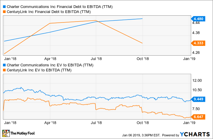 CHTR Financial Debt to EBITDA (TTM) Chart