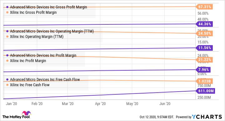 AMD Gross Profit Margin Chart