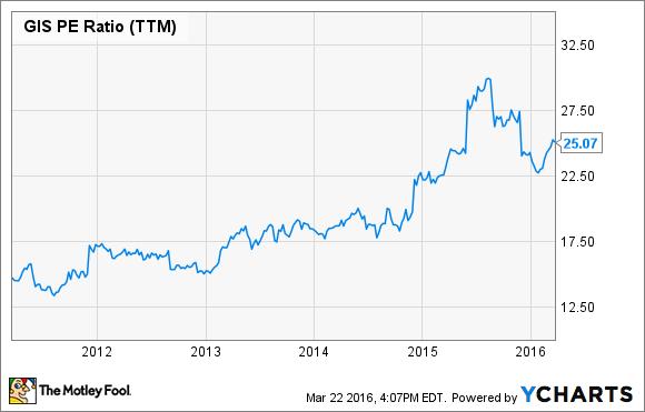 GIS P/E Ratio (TTM) Chart