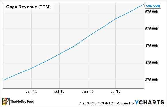 GOGO Revenue (TTM) Chart