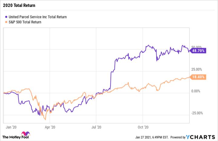 UPS Total Return Level Chart
