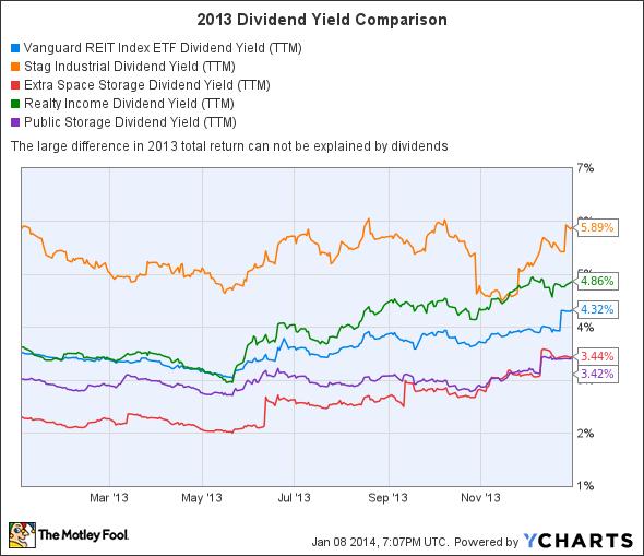 VNQ Dividend Yield (TTM) Chart