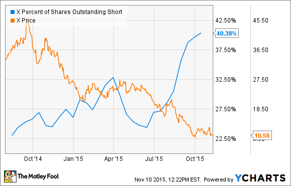 X Percent of Shares Outstanding Short Chart