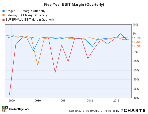 KR EBIT Margin Quarterly Chart