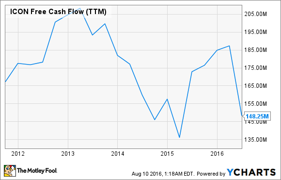 ICON Free Cash Flow (TTM) Chart
