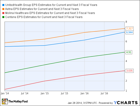 UNH EPS Estimates for Current and Next 3 Fiscal Years Chart