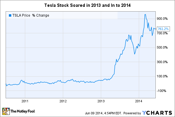 Tesla motors stock options