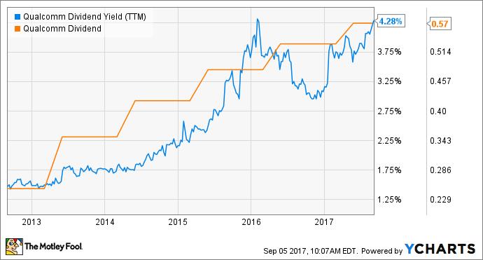 QCOM Dividend Yield (TTM) Chart