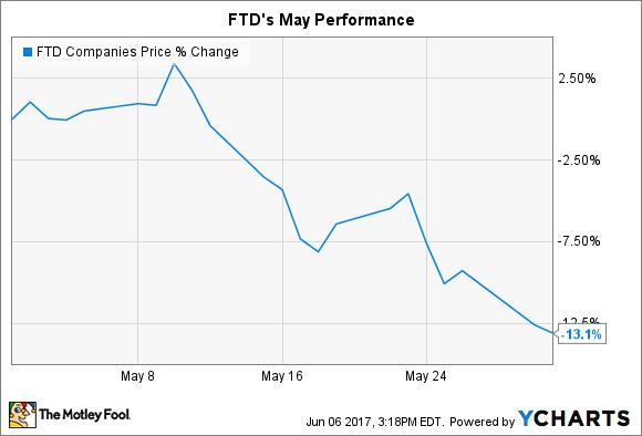 FTD Chart
