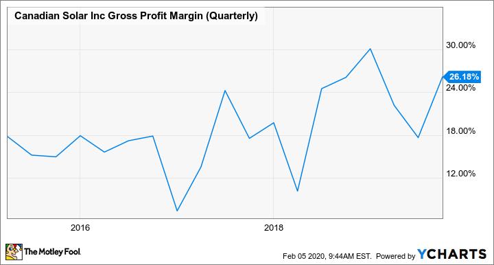 CSIQ Gross Profit Margin (Quarterly) Chart