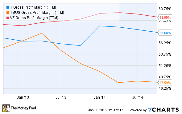 T Gross Profit Margin (TTM) Chart