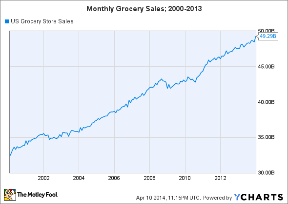 US Grocery Store Sales Chart