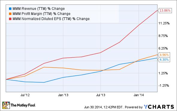 MMM Revenue (TTM) Chart