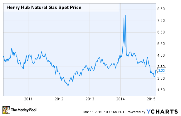What happens to solar stocks if cheap gas is here to stay the