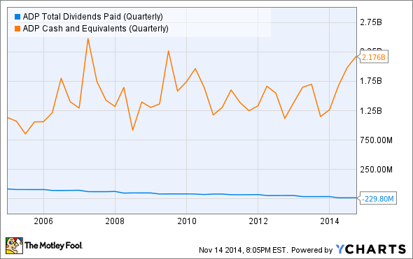 ADP Total Dividends Paid (Quarterly) Chart