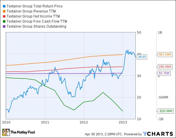 TGH Total Return Price Chart