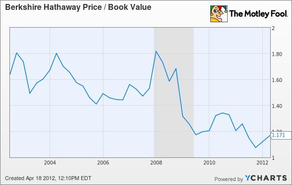 BRK.A Price / Book Value Chart