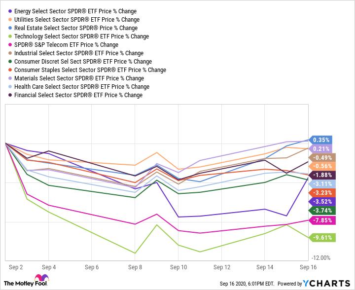 XLE Chart