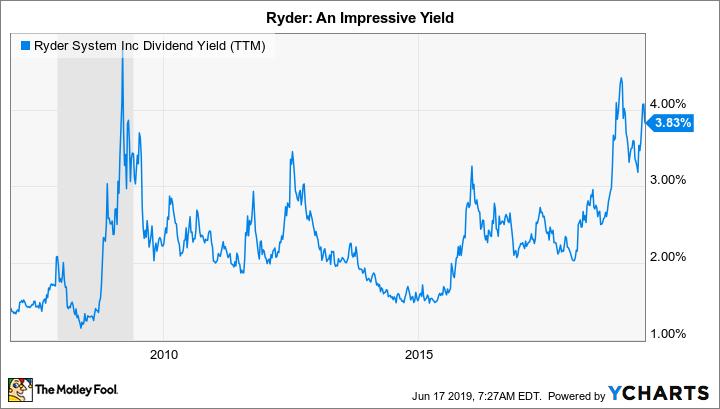 R Dividend Yield (TTM) Chart