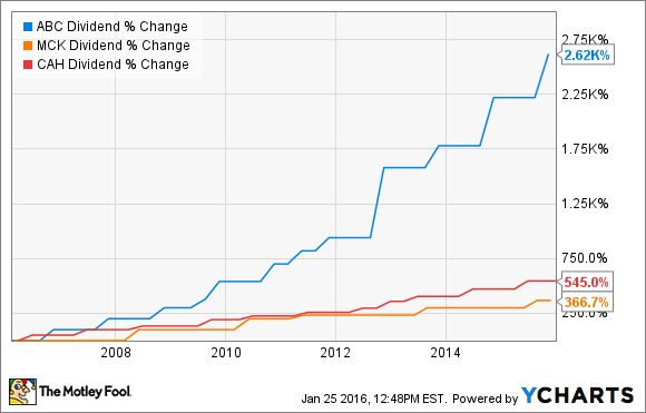 Will AmerisourceBergen Raise Its Dividend in 2016? -- The Motley Fool