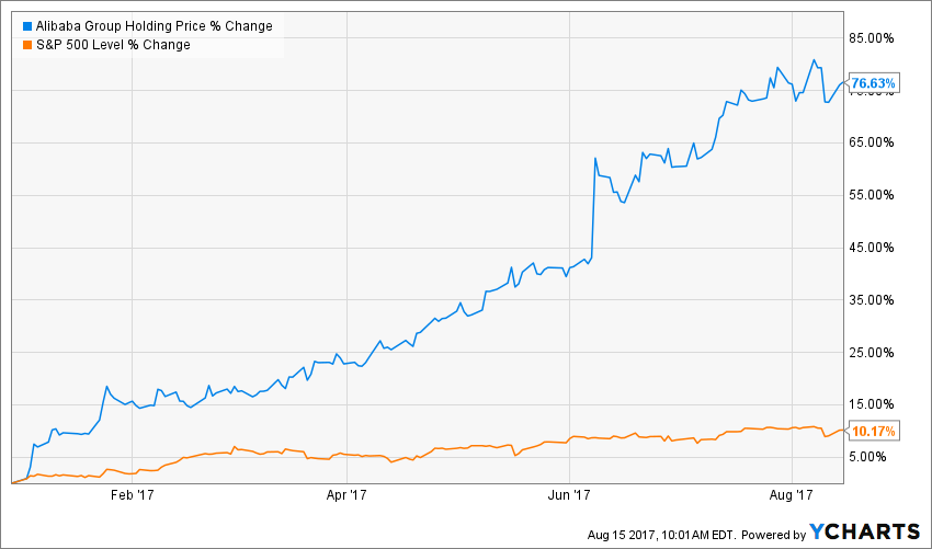 Alibaba Stock Quote Enchanting Alibaba's Stock Price Could Rise To $220  Investopedia
