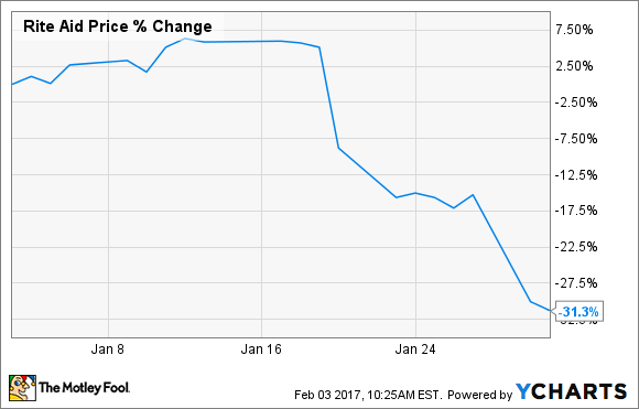 Rite Aid Stock Quote Beauteous Why Rite Aid Plunged 31.3% In January  The Motley Fool