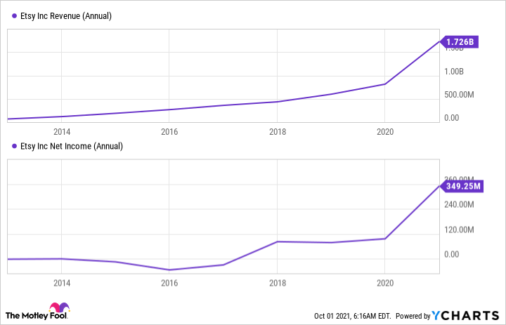 Chart showing the increase in Etsy's revenue and bottom line since 2014.