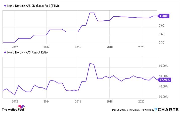 NVO Dividends Paid (TTM) Chart