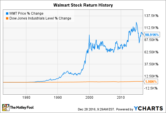 Walmart Stock Quote | Wal Mart Stock History How The World S Biggest Retailer Created So