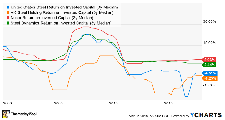 X Return on Invested Capital (3y Median) Chart