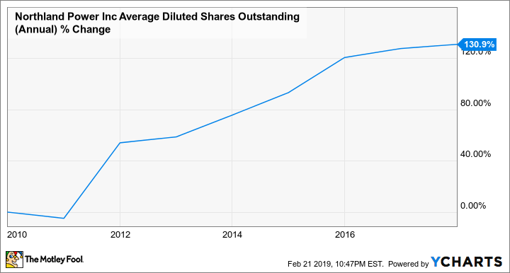 NPI Average Diluted Shares Outstanding (Annual) Chart