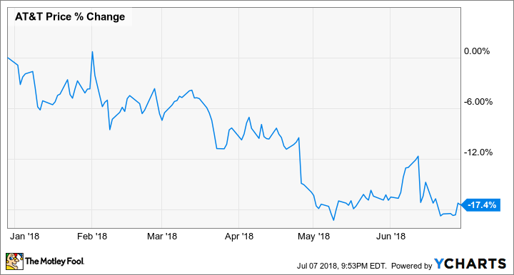 Why Att Stock Fell 174 In The 1st Half Of 2018 The Motley Fool
