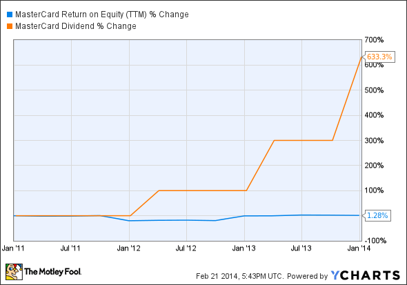 MA Return on Equity (TTM) Chart