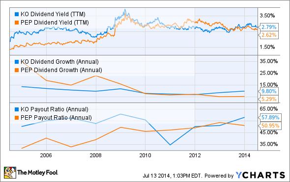 KO Dividend Yield (TTM) Chart