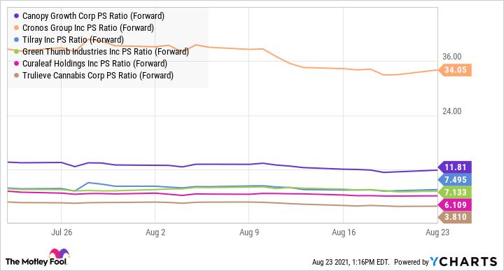 CGC PS Ratio (Forward) Chart