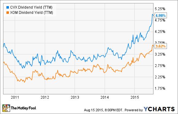 CVX Dividend Yield (TTM) Chart