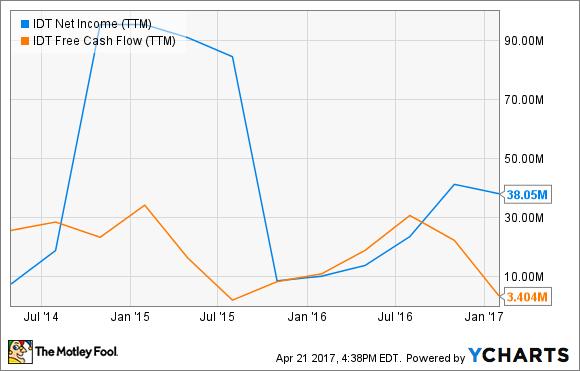 IDT Net Income (TTM) Chart
