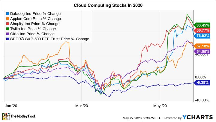 DDOG Chart