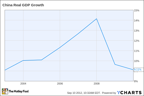 China Real GDP Growth Chart