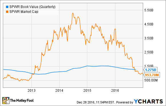 SPWR Book Value (Quarterly) Chart