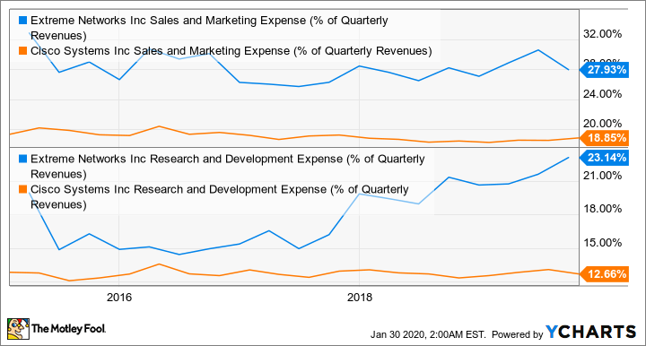 EXTR Sales and Marketing Expense (% of Quarterly Revenues) Chart
