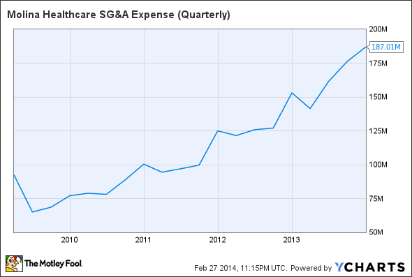 MOH SG&A Expense (Quarterly) Chart